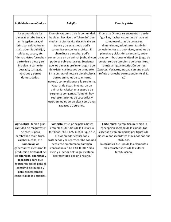 Actividades económicas                     Religión                                 Ciencia y Arte   La economía de los   ...