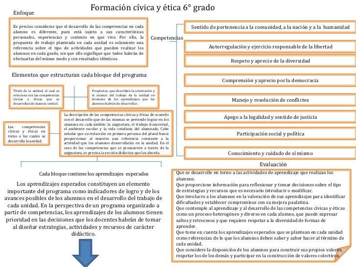 Formación cívica y ética 6° grado <br />Enfoque <br />Es preciso considerar que el desarrollo de las competencias en cada ...