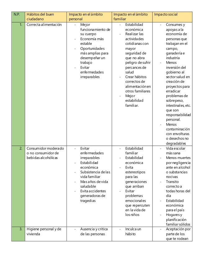 N.P. Hábitos del buen  ciudadano  Impacto en el ámbito  personal  Impacto en el ámbito  familiar  Impacto social  1. Corre...