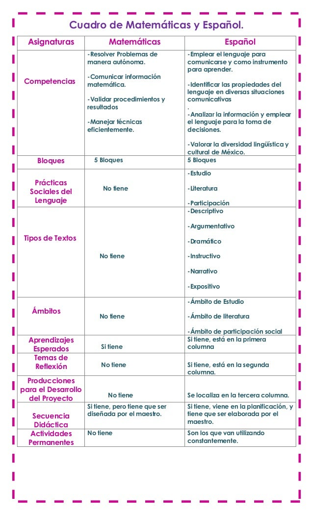 Cuadro de Matemáticas y Español.Asignaturas Matemáticas EspañolCompetencias-Resolver Problemas demanera autónoma.-Comunica...