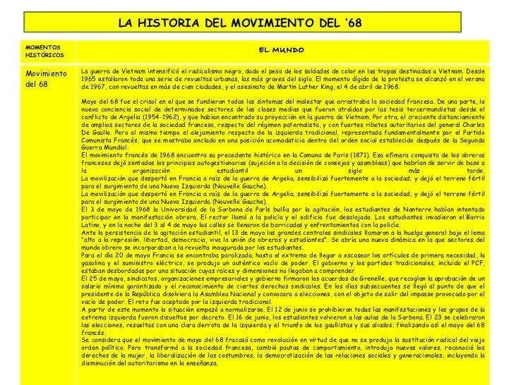 LA HISTORIA DEL MOVIMIENTO DEL '68  MOMENTOS HISTÓRICOS  EL MUNDO  Movimiento del 68 La guerra de Vietnam intensificó el r...