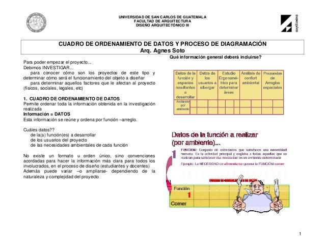 UNIVERSIDAD DE SAN CARLOS DE GUATEMALA FACULTAD DE ARQUITECTURA DISEÑO ARQUITECTÓNICO III 1 CUADRO DE ORDENAMIENTO DE DATO...