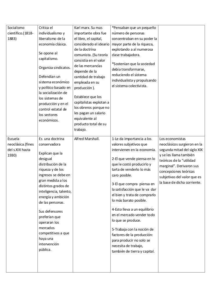 Cuadro Sinoptico Historia Del Pensamiento Prestamos