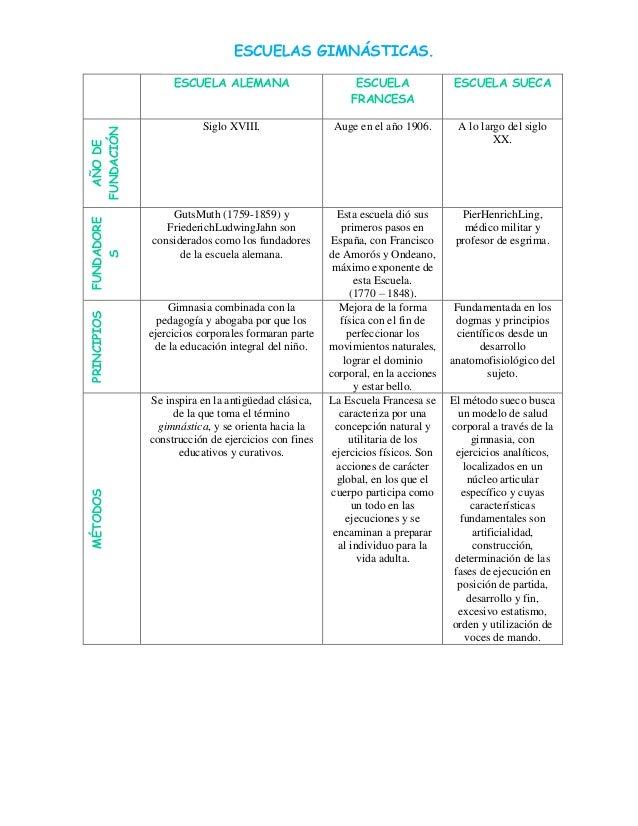 ESCUELAS GIMNÁSTICAS.  PRINCIPIOS  FUNDADORE S  AÑO DE FUNDACIÓN  ESCUELA ALEMANA  ESCUELA FRANCESA  ESCUELA SUECA  Siglo ...