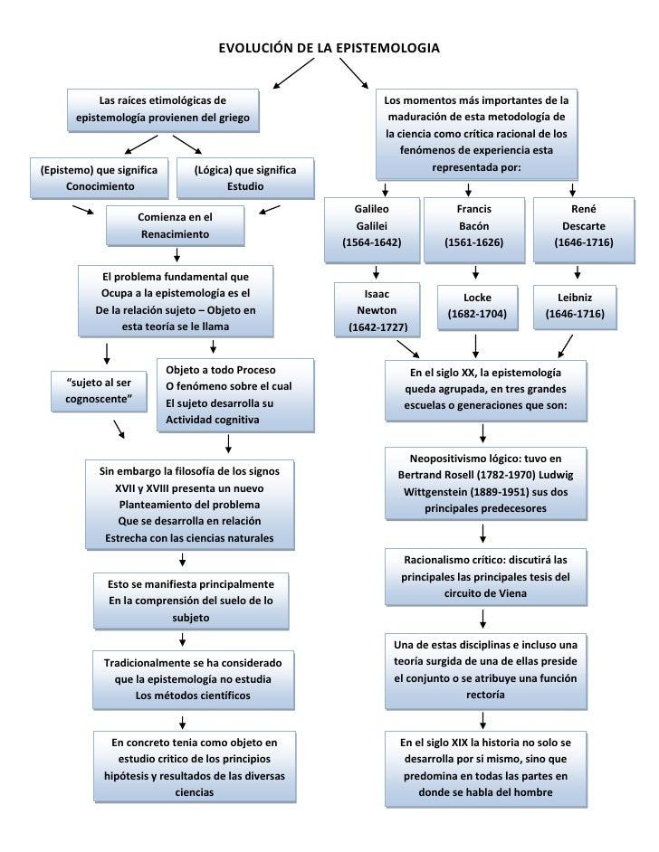 EVOLUCIÓN DE LA EPISTEMOLOGIA<br />Los momentos más importantes de la maduración de esta metodología de la ciencia como cr...