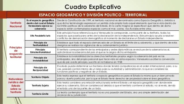 Cuadro Explicativo ESPACIO GEOGRÁFICO Y DIVISIÓN POLITICO - TERRITORIAL Territorio Nacional Es el espacio geográfico dentr...