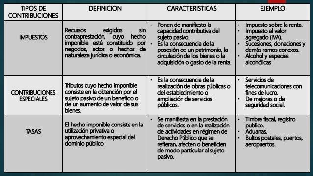 Resultado de imagen para clasificacion de los impuestos en venezuela