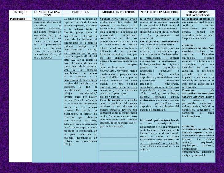 ENFOQUECONCEPTUALIZA-CION FISIOLOGIAABORDAJES TEORICOSMETODO DE EVALUACION TRASTORNOS RELACIONADOSPsicoanálisisMétodo psic...