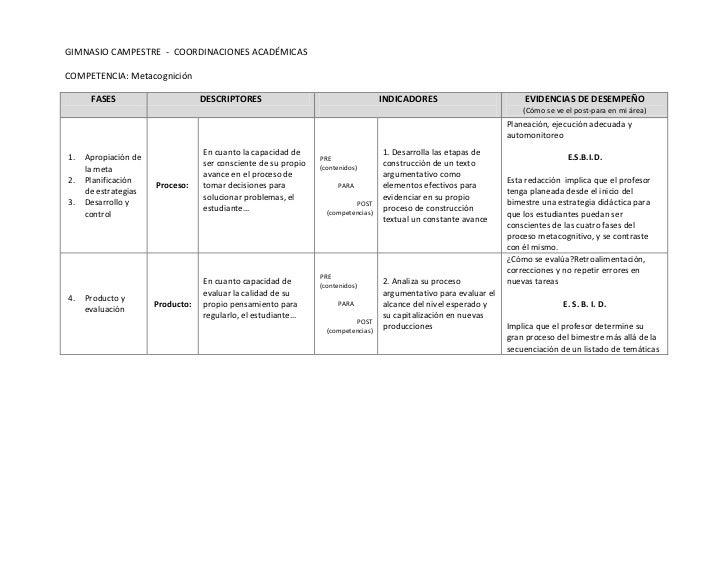GIMNASIO CAMPESTRE - COORDINACIONES ACADÉMICASCOMPETENCIA: Metacognición      FASES                       DESCRIPTORES    ...