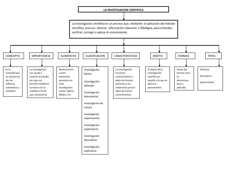 LA INVESTIGACION CIENTIFICA                                                  La investigación científica es un proceso que...