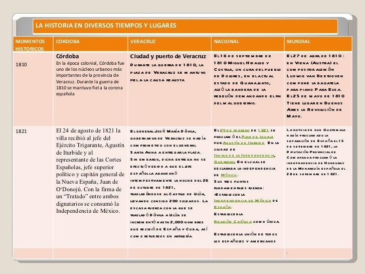 LA HISTORIA EN DIVERSOS TIEMPOS Y LUGARES MOMENTOS  HISTORICOS CORDOBA VERACRUZ NACIONAL MUNDIAL 1810 Córdoba En la época ...