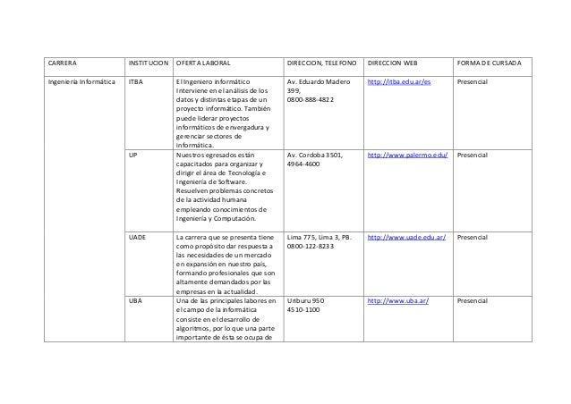 CARRERA INSTITUCION OFERTA LABORAL DIRECCION, TELEFONO DIRECCION WEB FORMA DE CURSADA Ingeniería Informática ITBA El Ingen...