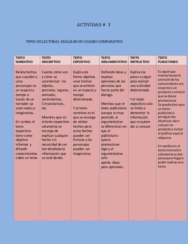 cuadro comparativos entre los tipos de textos Slide 2