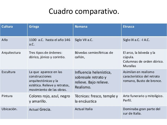 Diferencias Entre Matrimonio Romano Y Actual : Cuadro comparativo