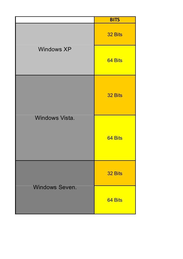 BITS                 32 Bits Windows XP                 64 Bits                 32 BitsWindows Vista.                 64 B...
