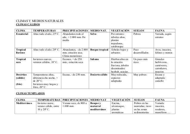 CLIMAS Y MEDIOS NATURALES  CLIMAS CÁLIDOS  CLIMA TEMPERATURAS PRECIPITACIONES MEDIO NAT. VEGETACIÓN SUELOS FAUNA  Ecuatori...