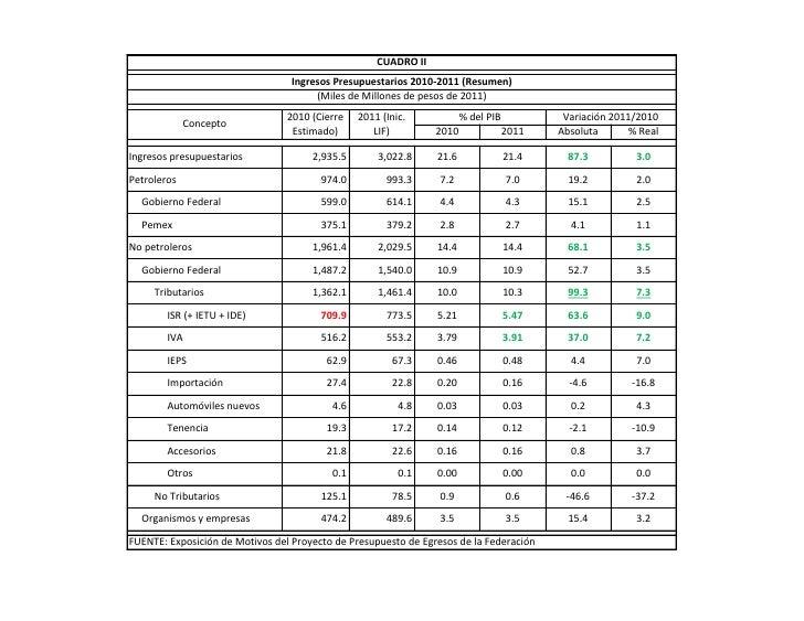 CUADRO II                                   Ingresos Presupuestarios 2010-2011 (Resumen)                                  ...