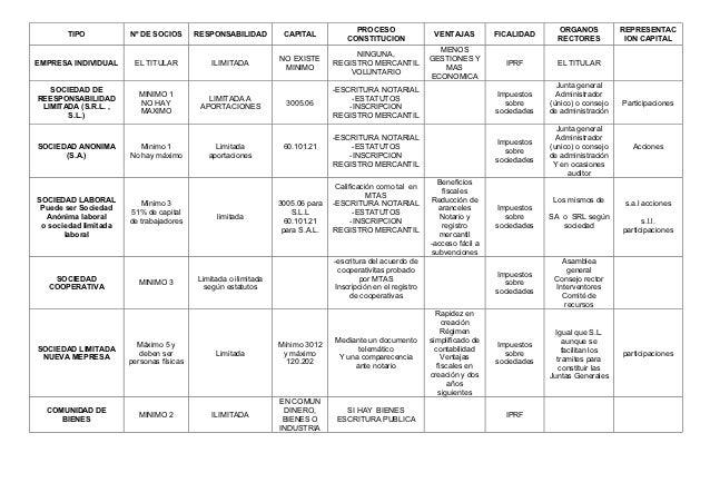 Cuadros de empresas for Tipos de cuadros