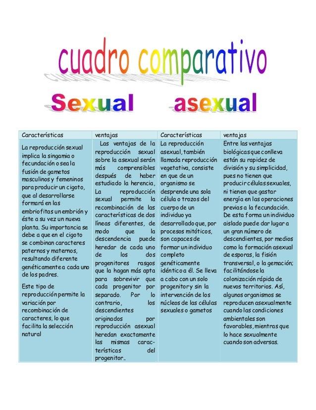 Tipos de reproduccion asexual cuadro sinoptico