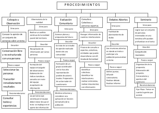 PROCEDIMIENTOS    Coloquio u            Observatorio de la            Evaluación            Consulta a                  De...