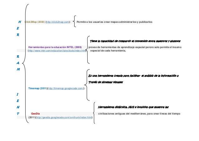 H   Click2Map (2008) (http://click2map.com):     Permite a los usuarios crear mapas administrarlos y publicarlosER        ...