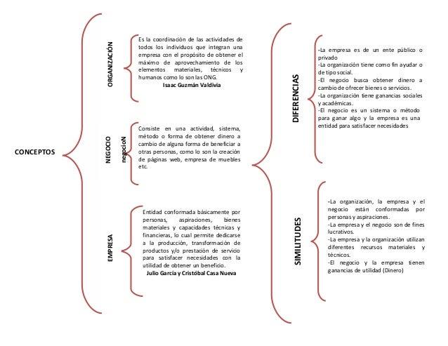 Es la coordinación de las actividades de todos los individuos que integran una empresa con el propósito de obtener el máxi...