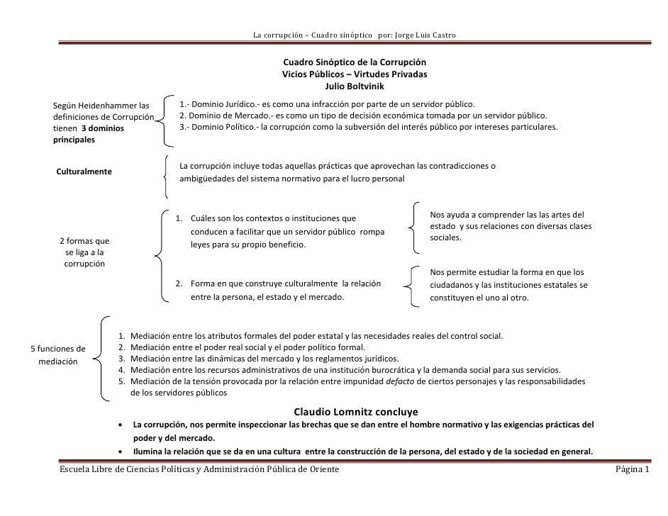 La corrupción – Cuadro sinóptico por: Jorge Luis Castro                                                                  ...