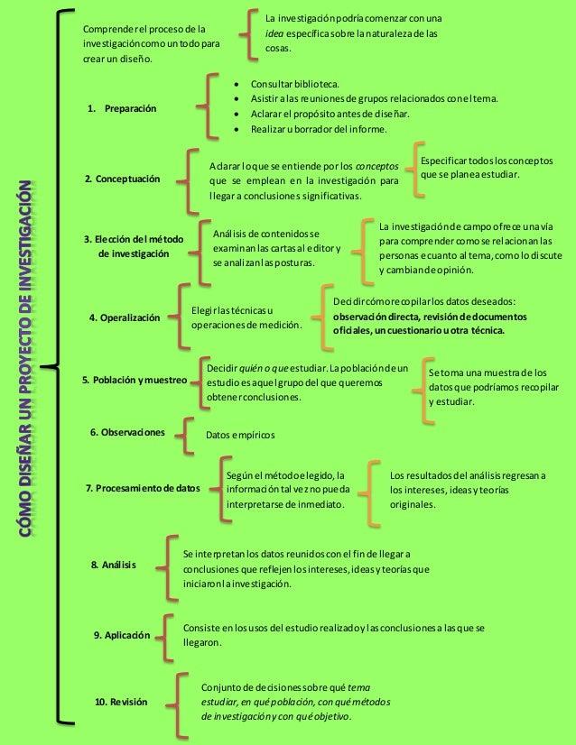 Cuadro sinoptico: Cómo diseñar un proyecto de Investigación
