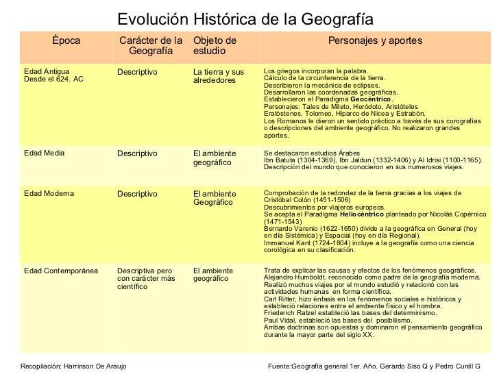 Evolución Histórica de la Geografía         Época                Carácter de la     Objeto de                             ...