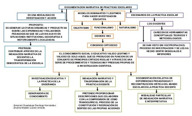 DOCUMENTACION NARRATIVA DE PRACTICAS ESCOLARES                                                         MODELOS DOMINANTES ...