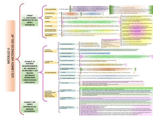 Cuadro Sinoptico Libros Historicos