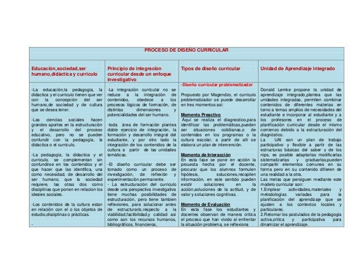 PROCESO DE DISEÑO CURRICULAREducaciòn,sociedad,ser                    Principio de integraciòn                Tipos de dis...