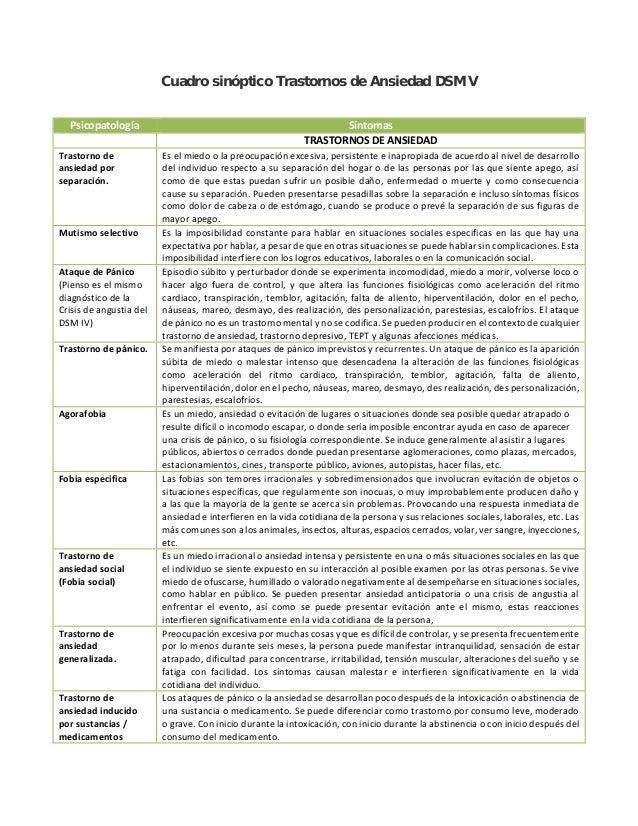 Cuadro sinóptico Trastornos de Ansiedad DSM V Psicopatología Síntomas TRASTORNOS DE ANSIEDAD Trastorno de ansiedad por sep...