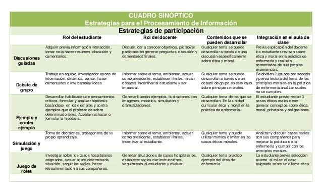 CUADRO SINÓPTICO Estrategias para el Procesamiento de Información Estrategias de participación Rol del estudiante Rol del ...
