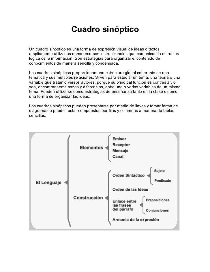 Cuadro sinópticoUn cuadro sinóptico es una forma de expresión visual de ideas o textosampliamente utilizados como recursos...