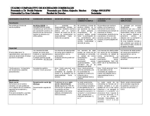 CUADRO COMPARATIVO DE SOCIEDADES COMERCIALES Presentado a: Dr Freddy Peñarete Presentado por: Helem Alejandra Sánchez Códi...