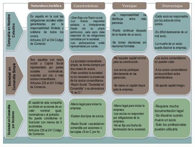 Cuadro Comparativo De Las Sociedades Mercantiles Ventajas Y Desventajas