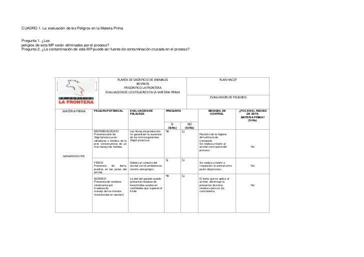 CUADRO 1. La evaluación de los Peligros en la Materia Prima<br />Pregunta 1. ¿Los <br />peligros de esta MP serán eliminad...