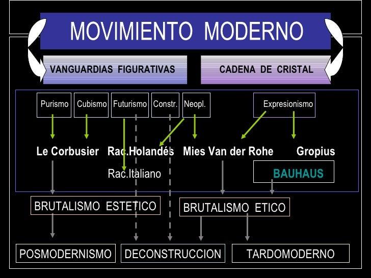 MOVIMIENTO  MODERNO Purismo  Cubismo  Futurismo   Constr .   Neopl . Expresionismo    VANGUARDIAS  FIGURATIVAS   CADENA  ...