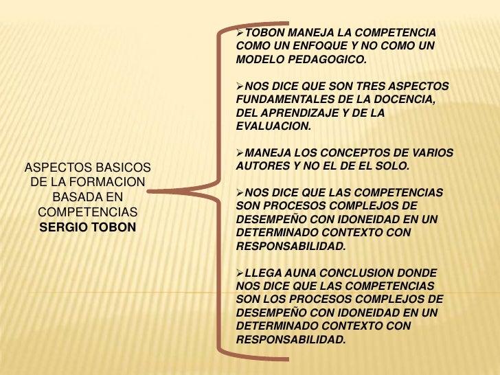 <ul><li>TOBON MANEJA LA COMPETENCIA COMO UN ENFOQUE Y NO COMO UN MODELO PEDAGOGICO.