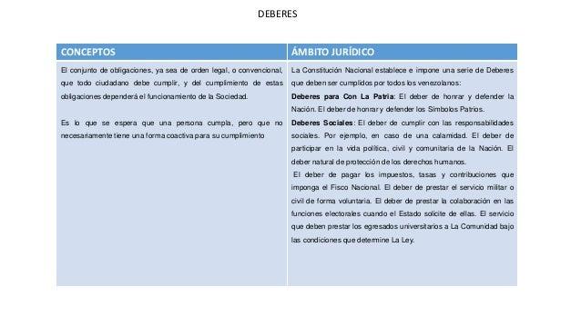 CONCEPTOS ÁMBITO JURÍDICO El conjunto de obligaciones, ya sea de orden legal, o convencional, que todo ciudadano debe cump...