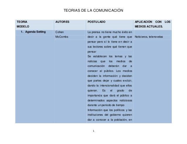 TEORIAS DE LA COMUNICACIÓN1TEORIAMODELOAUTORES POSTULADO APLICACIÓN CON LOSMEDIOS ACTUALES.1. Agenda Setting CohenMcCombsL...