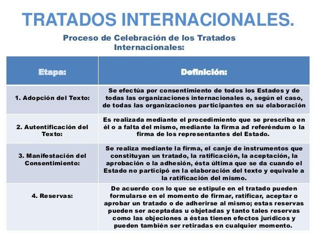Cuadro tratados internacionales