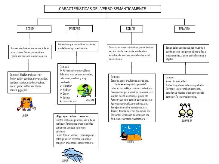 CARACTERÍSTICAS DEL VERBO SEMÁNTICAMENTE<br />   PROCESO<br />ACCIÓN<br />ESTADO<br />RELACIÓN<br />Son verbos que nos ind...