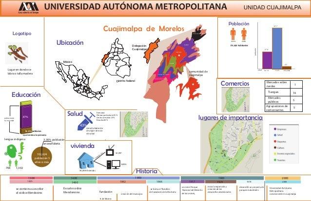 Cuajimalpa de Morelos  Ubicación Delegación  México  Cuajimalpa  Distrito federal  Población  53.88 % 46.12%  173,625 habi...