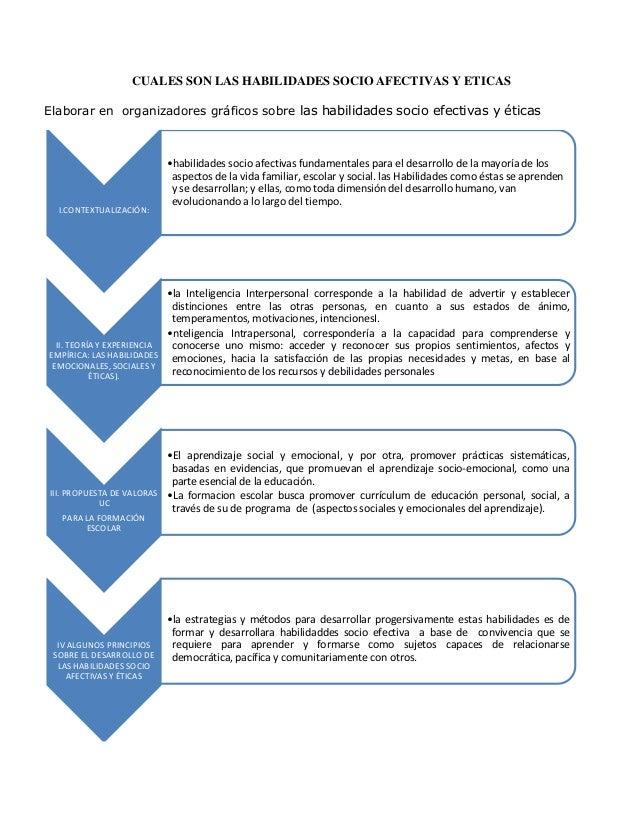 CUALES SON LAS HABILIDADES SOCIO AFECTIVAS Y ETICASElaborar en organizadores gráficos sobre las habilidades socio efectiva...