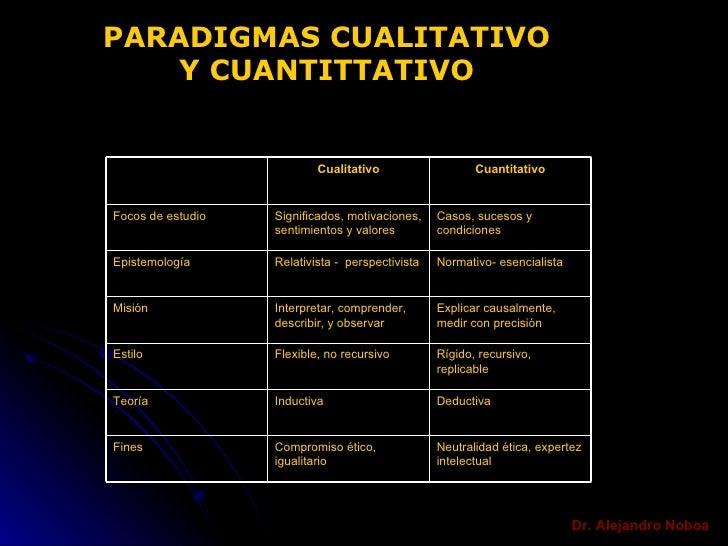 Dr. Alejandro Noboa PARADIGMAS CUALITATIVO Y CUANTITTATIVO Neutralidad ética, expertez intelectual Compromiso ético, igual...