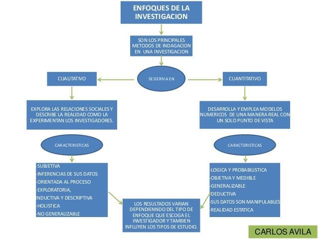 ENFOQUES DE LA INVESTIGACION SON LOS PRINCIPALES METODOS DE INDAGACION EN UNA INVESTIGACION  CUALITATIVO  SE DERIVA EN  CU...