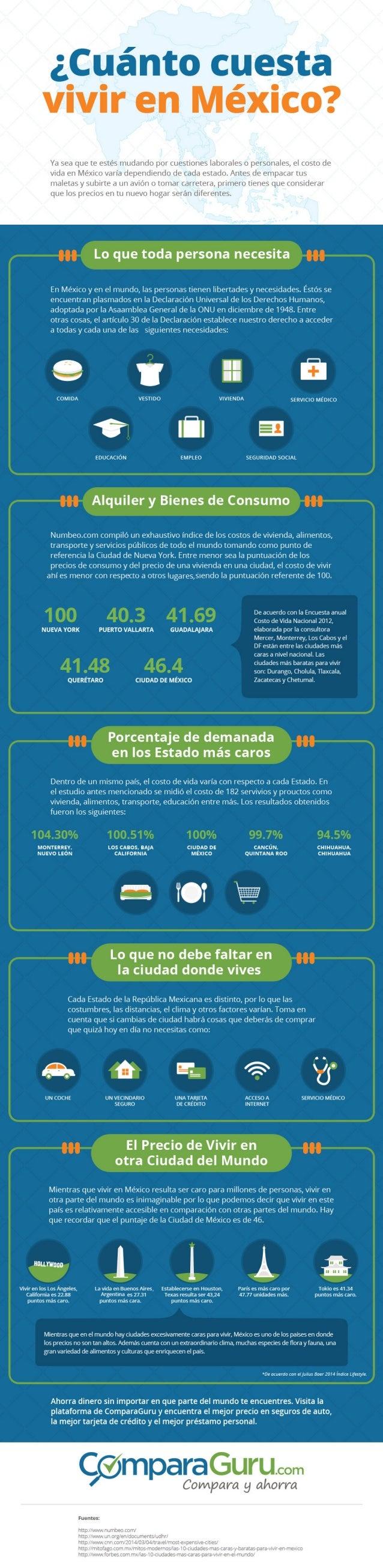 ¿Cuánto cuesta vivir en México?