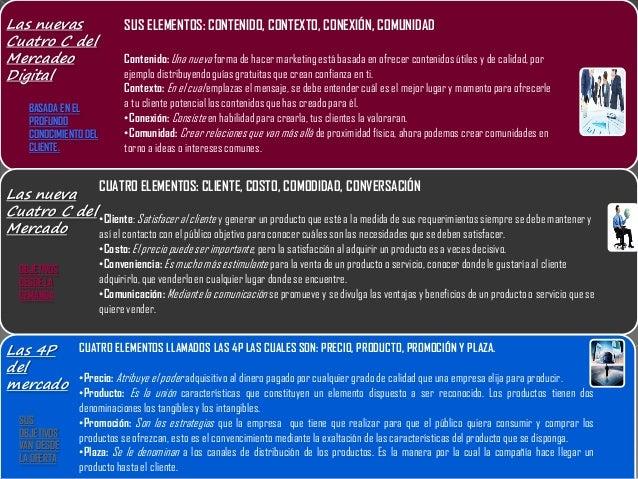 Las 4P del mercado Las nueva Cuatro C del Mercado Las nuevas Cuatro C del Mercadeo Digital CUATRO ELEMENTOS LLAMADOS LAS 4...